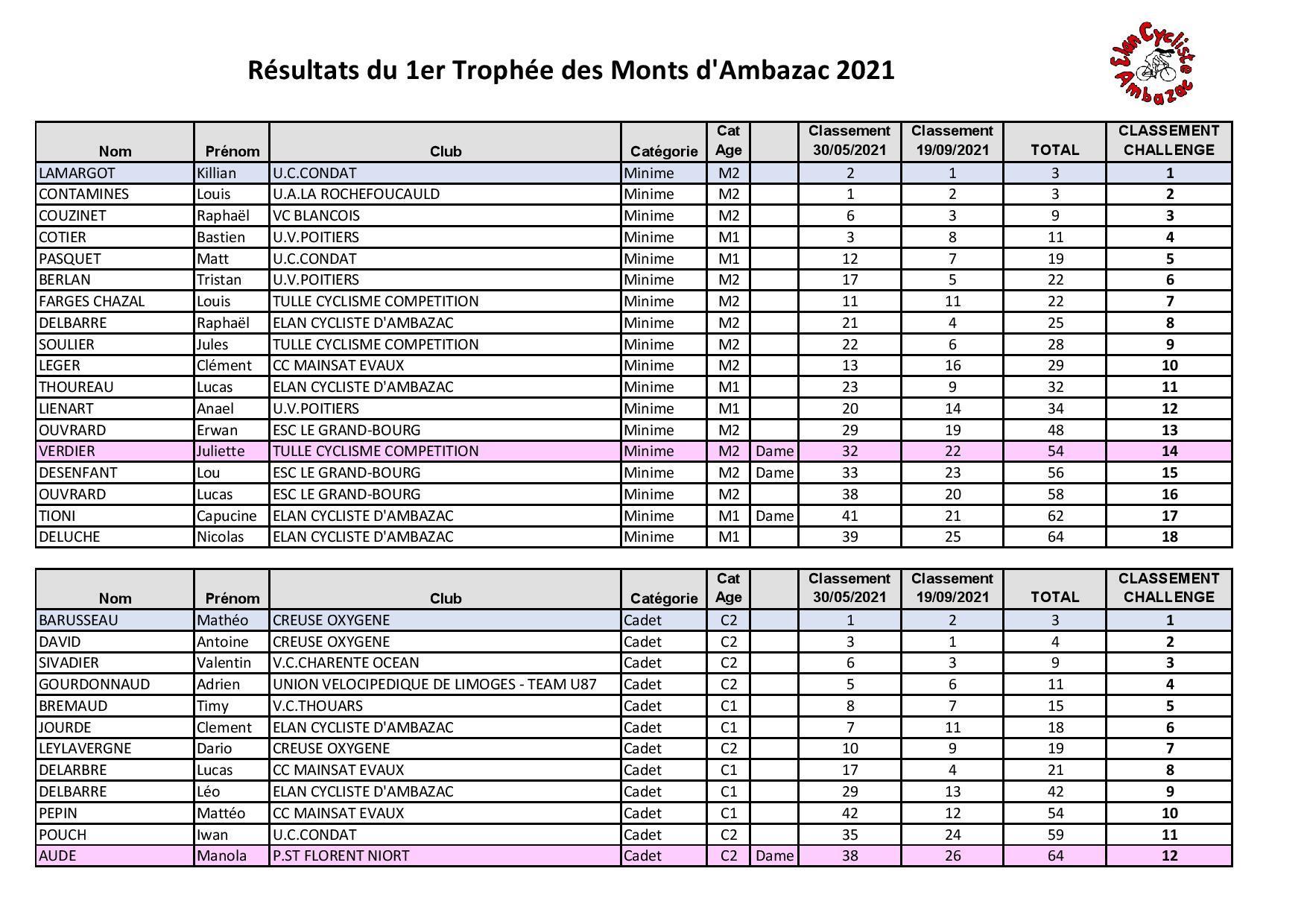 Classement challenge des monts d ambazac 2021 page 001 1