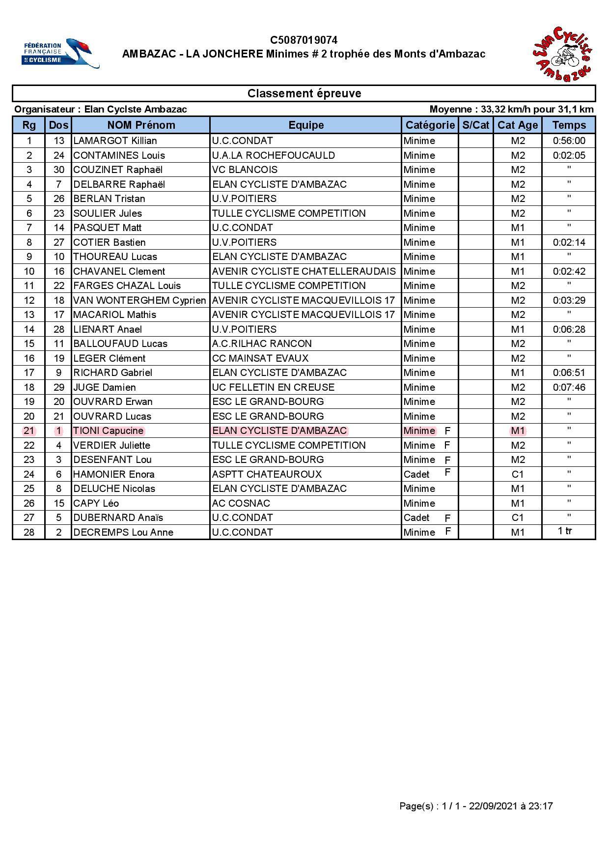 Minimes classement course 19 09 2021 page 001 1